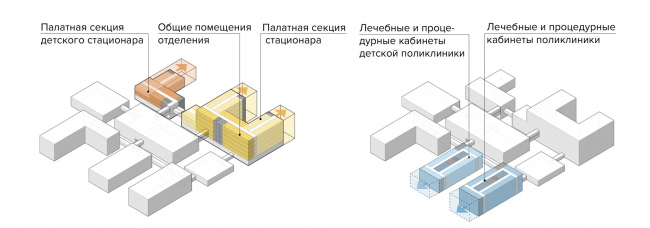 Health Constructor. Adaptation during design and operation