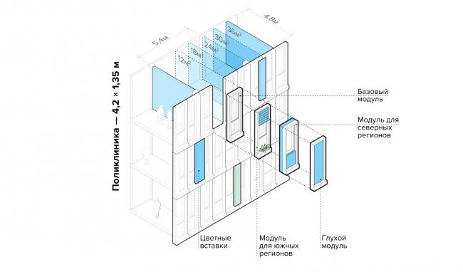 Health Constructor. The facade modules