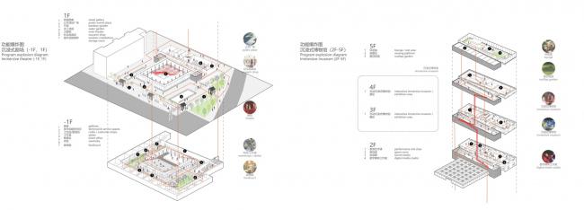 Взрывная диаграмма программы Иммерсивный театр (-1F, 1F). Shuanglong Lane Immersive Theatre