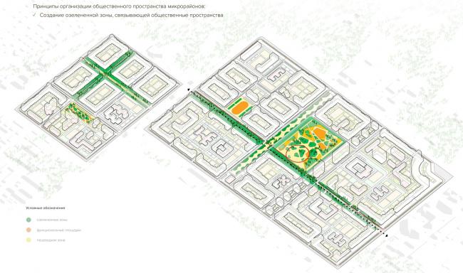 Схема благоустройства территории. Разработка архитектурно-градостроительной концепции развития городского округа «Город Южно-Сахалинск»