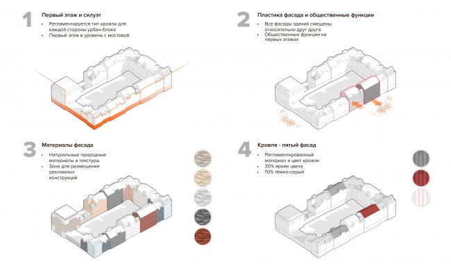 Дизайн-код фасадов.  Схемы формообразования. Разработка архитектурно-градостроительной концепции развития городского округа «Город Южно-Сахалинск»