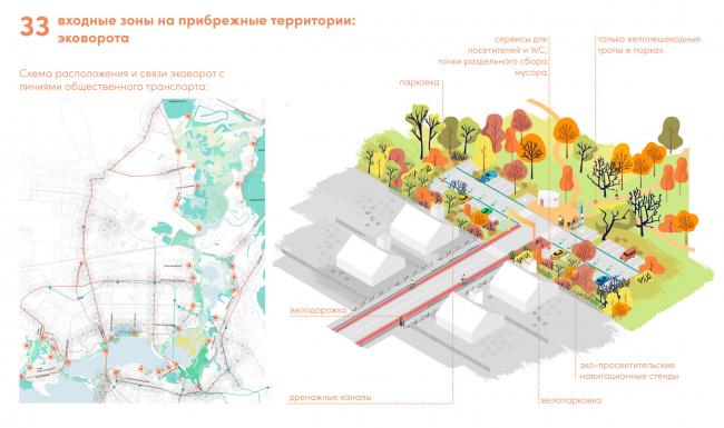 Эковорота – входные зоны нового типа. Стратегия развития прибрежных территории реки Казанки 2020–2030