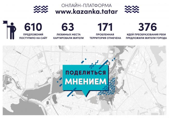 Для сбора мнений и идей жителей была запущена онлайн-платформа kazanka.tatar.  Стратегия развития прибрежных территории реки Казанки 2020–2030