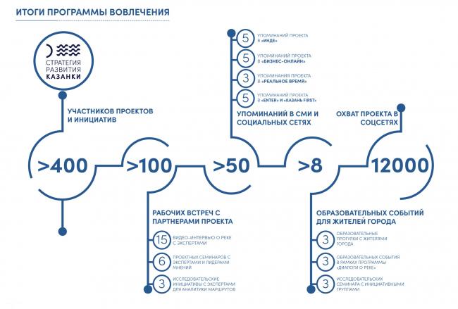 Итоги программы вовлечения жителей в проект. Стратегия развития прибрежных территории реки Казанки 2020–2030