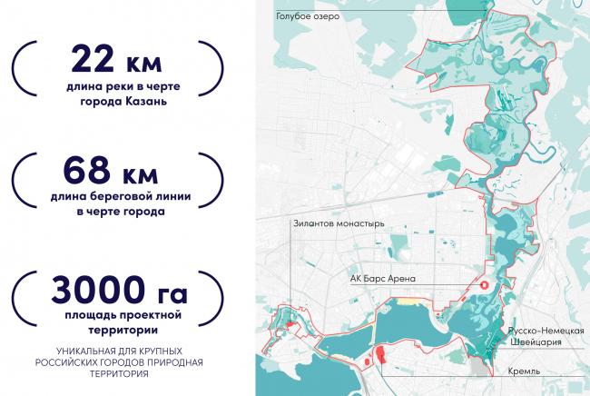 Ключевые элементы Стратегии. Стратегия развития прибрежных территории реки Казанки 2020–2030
