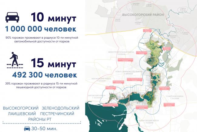 Охват Стратегии. Стратегия развития прибрежных территории реки Казанки 2020–2030