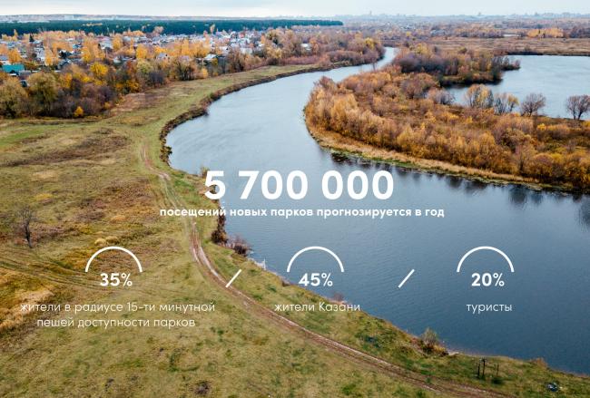 Оценка потока посетителей новых парков на Казанке. Стратегия развития прибрежных территории реки Казанки 2020–2030