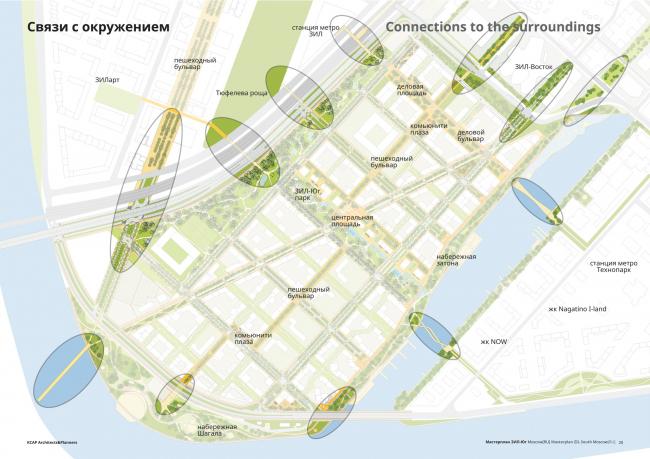 Концепция мастер-плана территории ЗИЛ-Юг, 2020