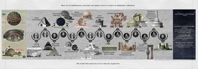 Исследование «Бумажная архитектура эпохи Великой французской революции XVIII-XIX Влияние на мировые тенденции в архитектуре»