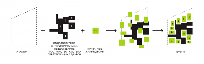 The 11 residents-only yards. The concept of the housing project near Samara Arena / competition project 2020