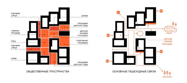 Общестенные пространства. Концепция жилой застройки территории вблизи стадиона Арена в Самаре / конкурсный проект / 2020