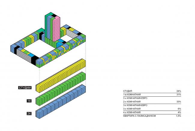Предложенная структура распределения квартир. Концепция жилой застройки территории вблизи стадиона Арена в Самаре / конкурсный проект / 2020