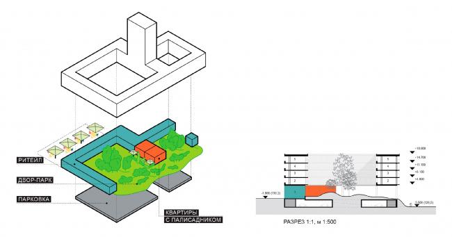 Схема сочетания ритейла по внешнему контуру дома и квартир с палисадниками во дворе. В разрезе видно устройство подземной парковки с «паузами» в центральной части дворов. Концепция жилой застройки территории вблизи стадиона Арена в Самаре / конкурсный проект / 2020