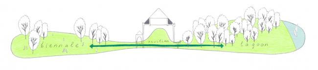 Проект реконструкции павильона России на биеннале в Венеции, 2020-2021. Схема проектного решения в разрезе