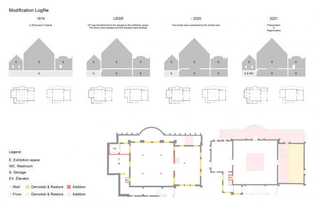Проект реконструкции павильона России на биеннале в Венеции, 2020-2021. Схема преобразований