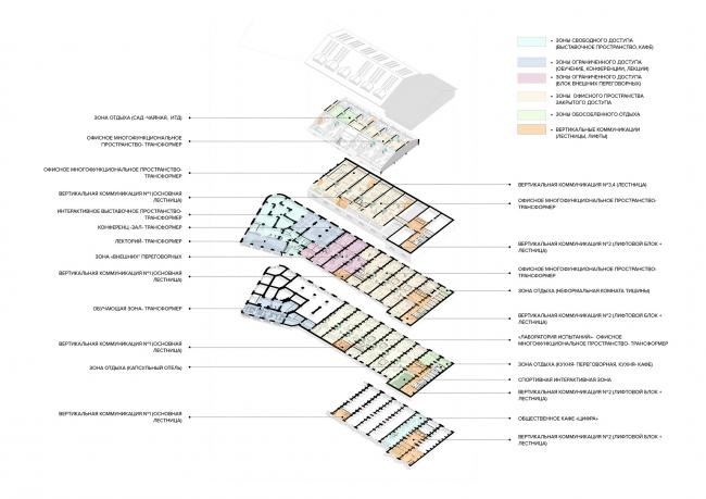 Принципиальная схема зонирования. Центр цифровой трансформации «Цифергауз»