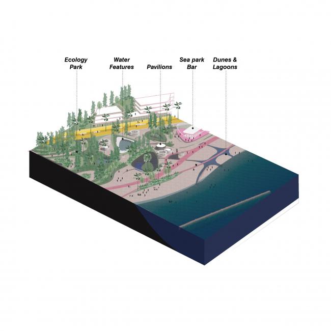 Приморская набережная в Сочи – концепция