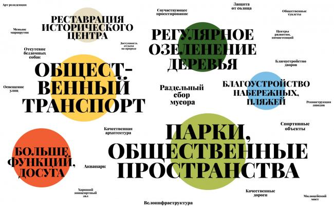 Основные пожелания: «облако тегов». Мастер-план Астраханской агломерации, проект-победитель конкурса, 2021