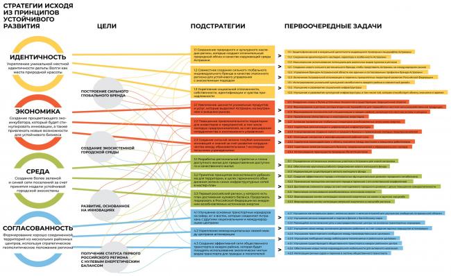 Основные темы, изложенные от общего к частному, с рекомендациями по первоочередным мерам. Мастер-план Астраханской агломерации, проект-победитель конкурса, 2021
