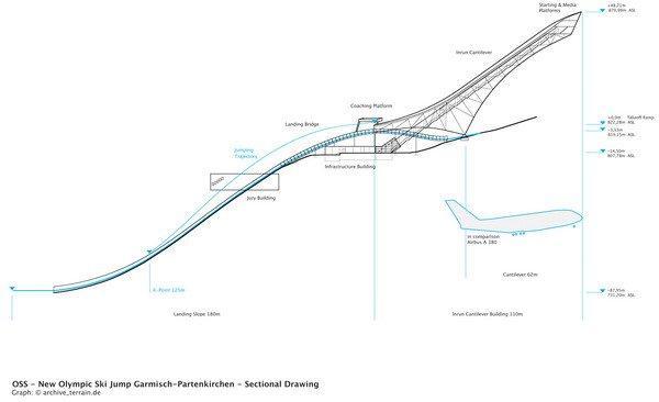 Олимпийский лыжный трамплин в Гармиш-Партенкирхене. Разрез. Для масштаба - Аэробус A380