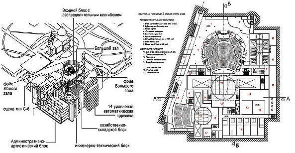 Концепция концертного зала в сквере Никольского собора в г. Омске. Архитектор: Сергеев А.А., Омскгражданпроект