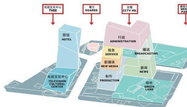 Комплекс Центрального Китайского Телевидения. Схема расположения функциональных зон © OMA
