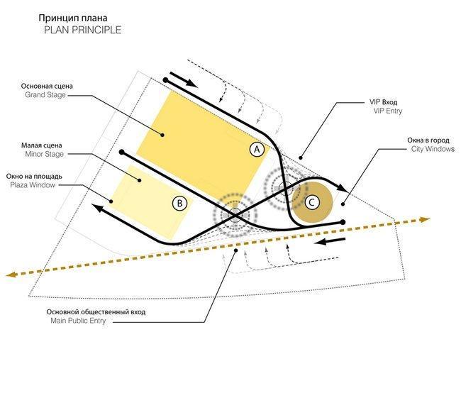 Дворец танцев Бориса Эйфмана. Схема плана © UNStudio www.unstudio.com