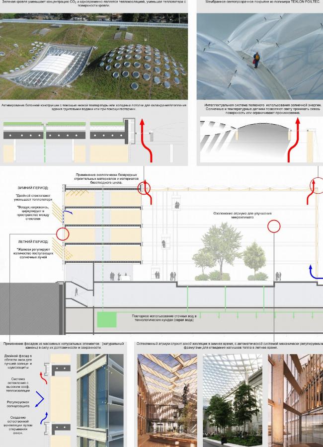 Энергетическая концепция «Зеленый дом». ARUP & SPeeCH.