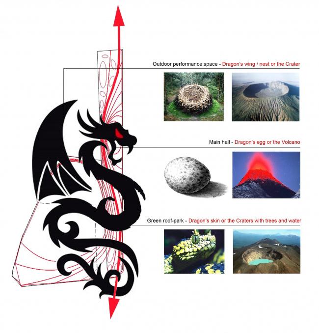 Конкурсный проект Центра поп-музыки в Тайбэе «Гнездо дракона» (Мастерская А. Асадова)