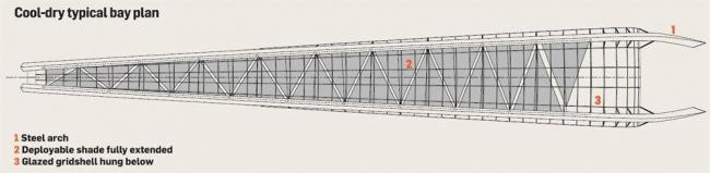 Оранжереи в парке Марина-Бэй-Саут. Схема типового отсека сухой и прохладной оранжереи © Wilkinson Eyre Architects