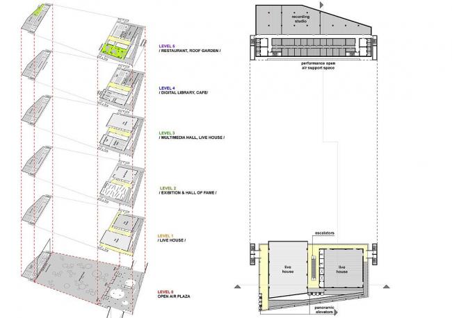 План третьего этажа.  Конкурсный проект Центра поп-музыки в Тайбэе © ТПО «Резерв»