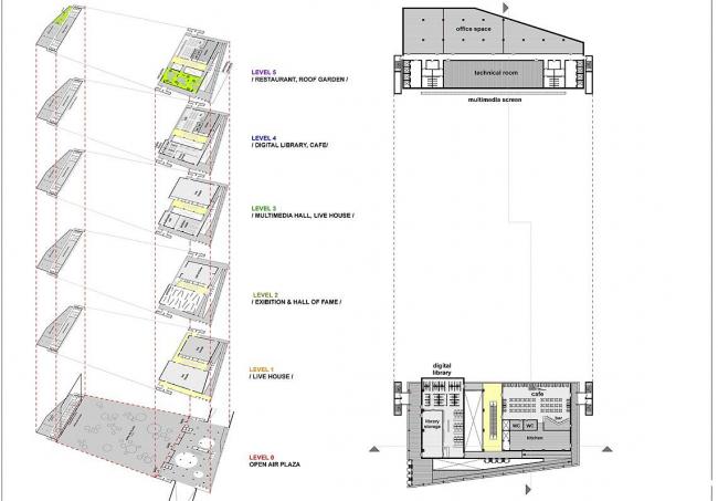 План пятого этажа.  Конкурсный проект Центра поп-музыки в Тайбэе © ТПО «Резерв»