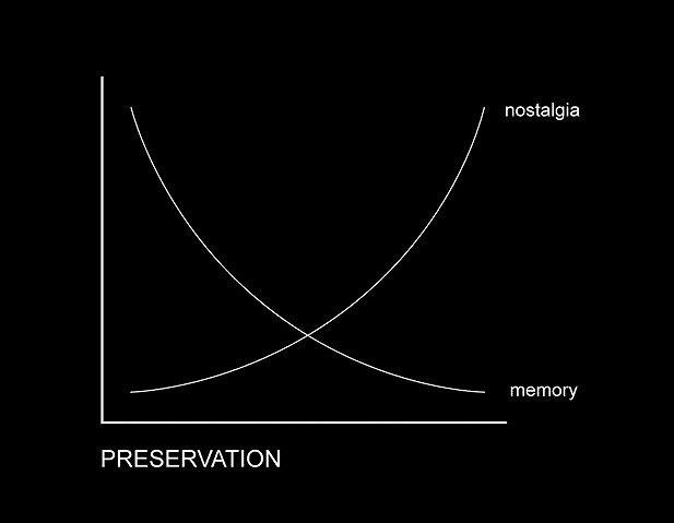 Взаимоотношение между «памятью» и «ностальгией» в сфере сохранения наследия © OMA