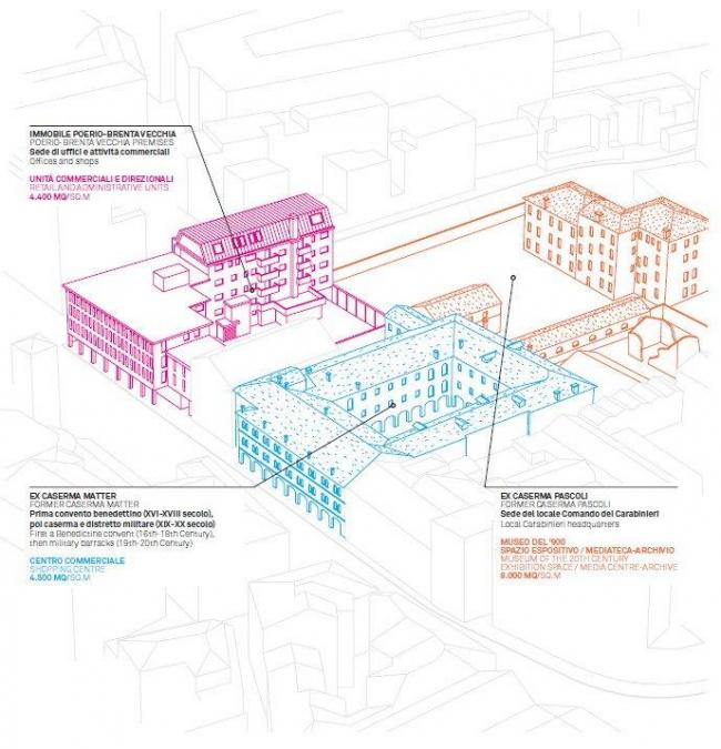 Функциональное назначение разных частей участка под строительство