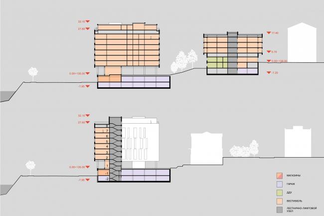 Конкурсный проект жилого комплекса на территории ОАО «Гардтекс». Разрез