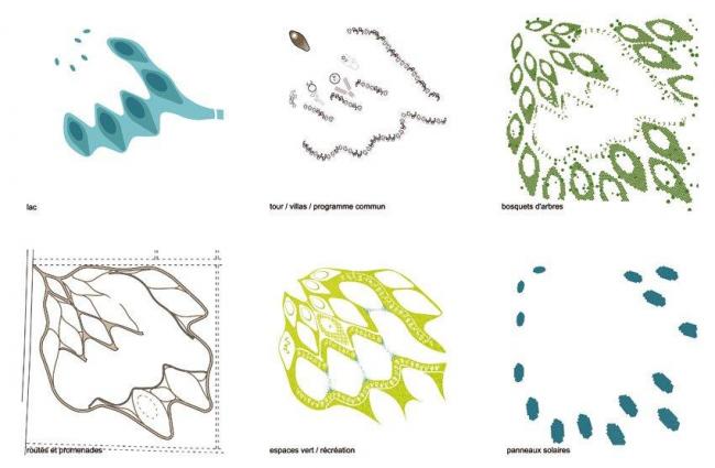 Комплекс Tena Tower – Tena Lakes. Схема функциональных зон © Manuelle Gautrand Architecture – © Luxigon