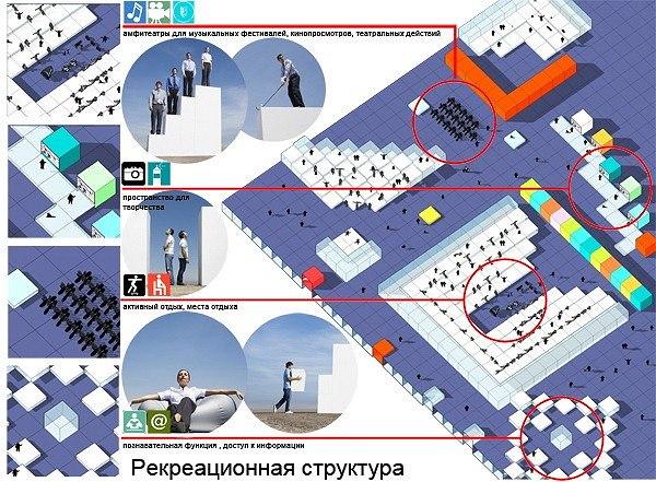 Рекреационная структура
