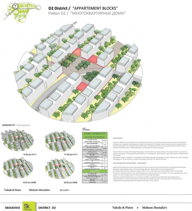 Сколково, открытый конкурс на проектирование жилья в районе Технопарка. Пример застройки района многоквартирных домов. © Valod&Pistre, Mohsen Mostafavi. Подробнее см. http://i-gorod.com/files/programma_konkursa_2.pdf
