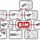 Исследование «Уровень применения BIM в России – 2019»: OPEN BIM – открытость как тенденция